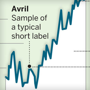 5W Samples - Le Monde Stylebook 1 - Fever charts
